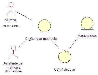Dicto Clase de RUP, UML